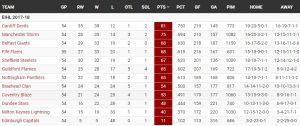 Ice Hockey League Table retired from the EIHL f website