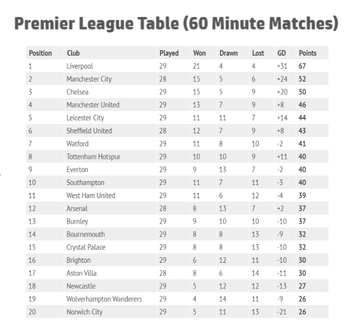 How Would The Premier League Table Look If Matches Were Only 60 Minutes Sports Gazette