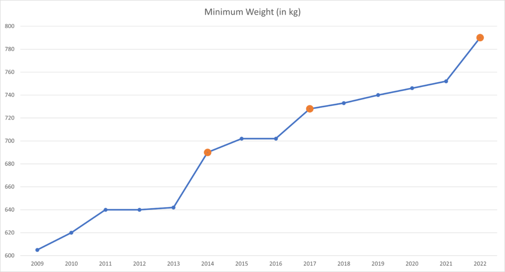 F1 cars getting heavier from 2009 to 2022